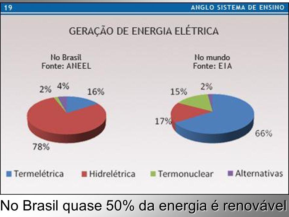 No Brasil quase 50% da energia é renovável