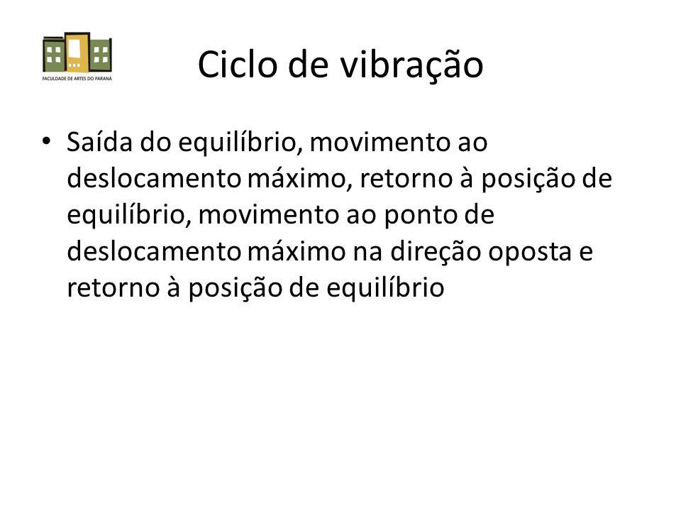 Ciclo de vibração