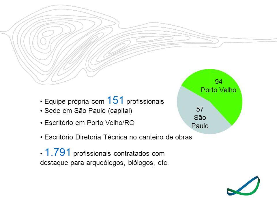 • Equipe própria com 151 profissionais • Sede em São Paulo (capital)
