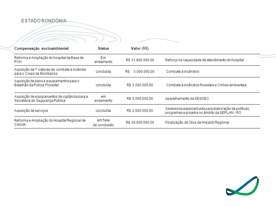 ESTADO RONDÔNIA Compensação socioambiental Status Valor (R$)