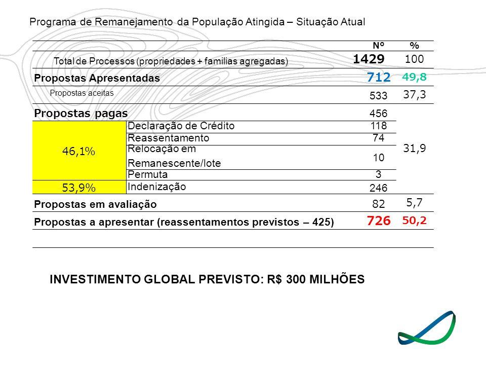 INVESTIMENTO GLOBAL PREVISTO: R$ 300 MILHÕES