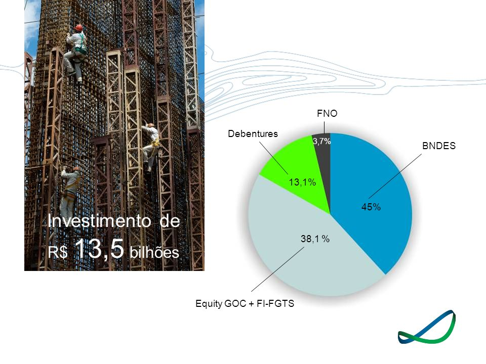 Investimento de R$ 13,5 bilhões FNO Debentures BNDES 13,1% 45% 38,1 %