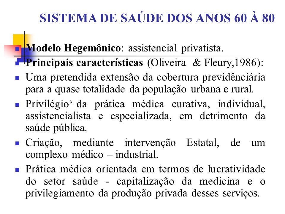 SISTEMA DE SAÚDE DOS ANOS 60 À 80