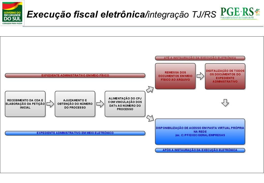 Execução fiscal eletrônica/integração TJ/RS