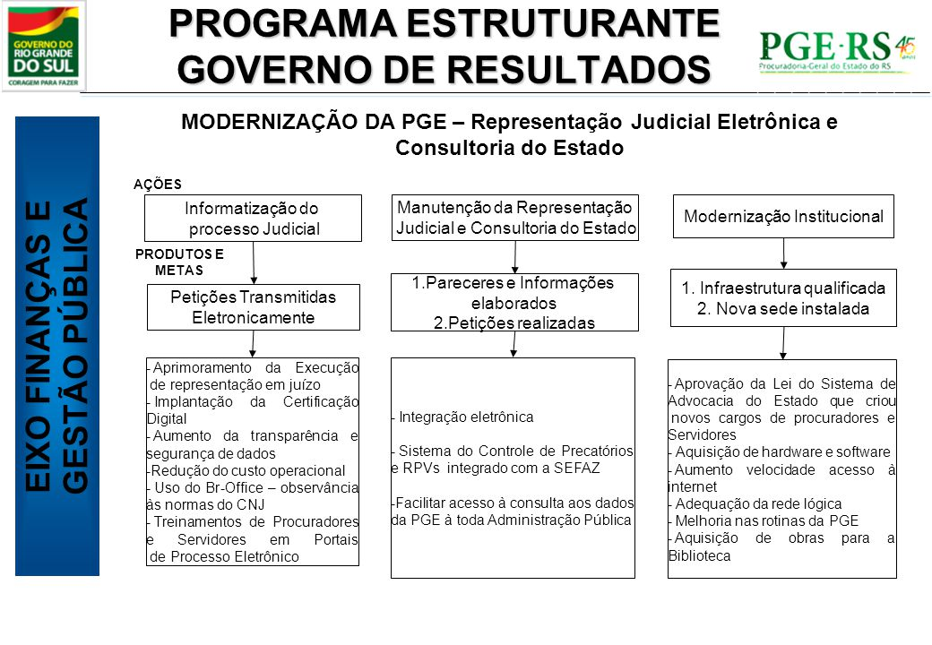 PROGRAMA ESTRUTURANTE GOVERNO DE RESULTADOS