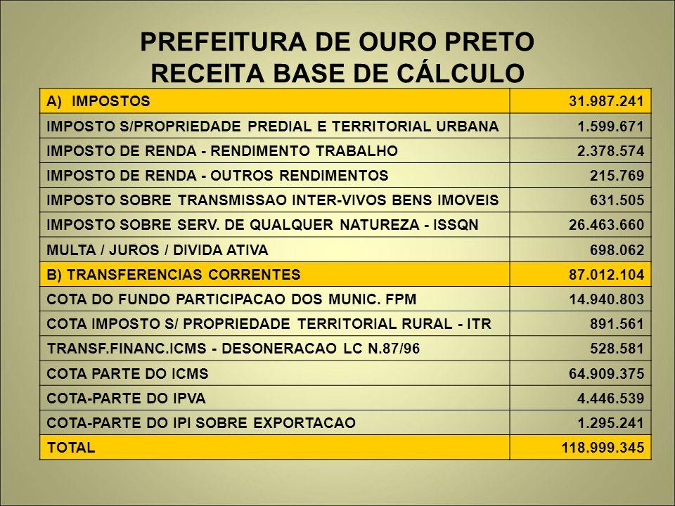 PREFEITURA DE OURO PRETO RECEITA BASE DE CÁLCULO