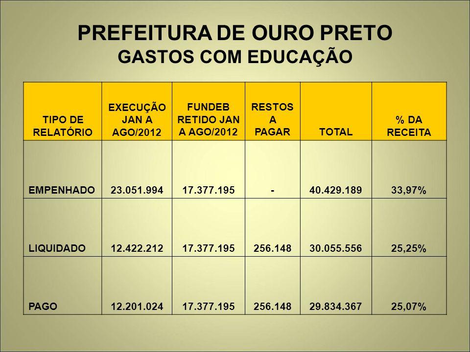 PREFEITURA DE OURO PRETO GASTOS COM EDUCAÇÃO