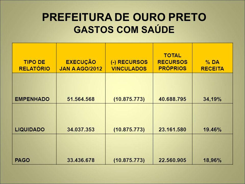 PREFEITURA DE OURO PRETO GASTOS COM SAÚDE