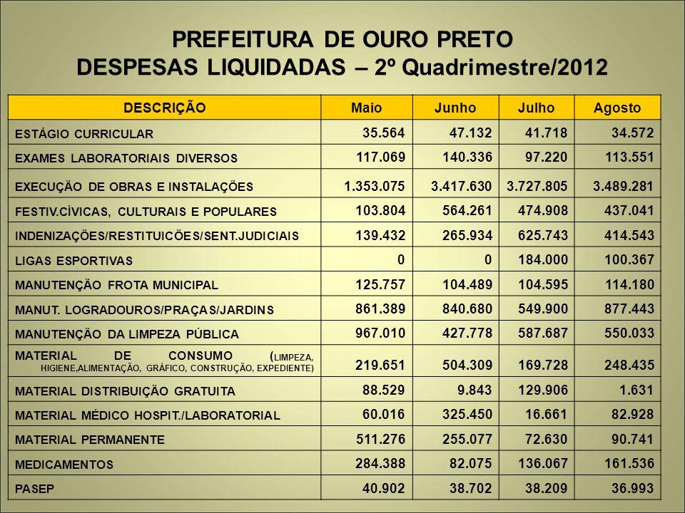 PREFEITURA DE OURO PRETO DESPESAS LIQUIDADAS – 2º Quadrimestre/2012
