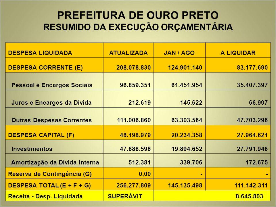 PREFEITURA DE OURO PRETO RESUMIDO DA EXECUÇÃO ORÇAMENTÁRIA