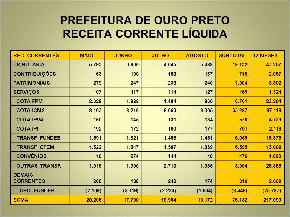 PREFEITURA DE OURO PRETO RECEITA CORRENTE LÍQUIDA
