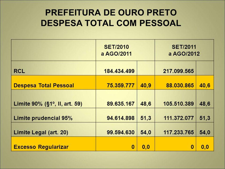PREFEITURA DE OURO PRETO DESPESA TOTAL COM PESSOAL