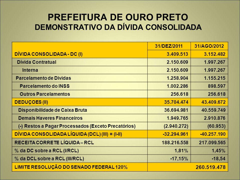 PREFEITURA DE OURO PRETO DEMONSTRATIVO DA DÍVIDA CONSOLIDADA