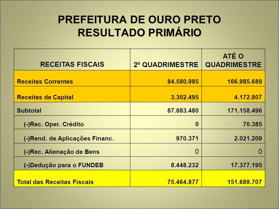 PREFEITURA DE OURO PRETO RESULTADO PRIMÁRIO