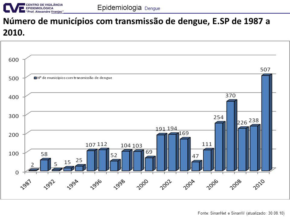 Número de municípios com transmissão de dengue, E.SP de 1987 a 2010.