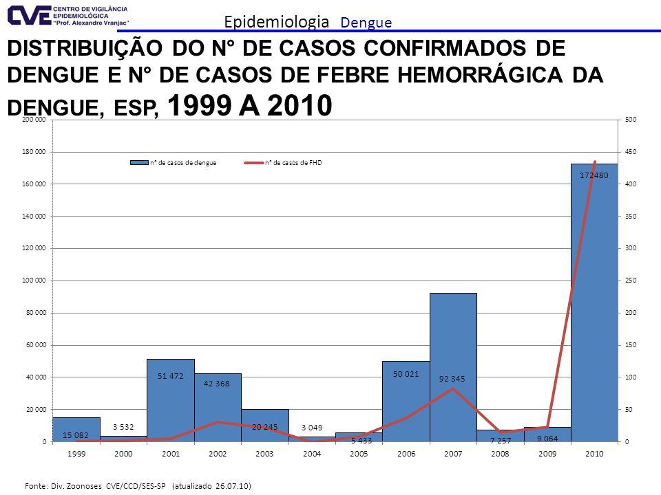 Epidemiologia Dengue Distribuição do n° de casos confirmados de dengue e n° de casos de Febre Hemorrágica da Dengue, ESP, 1999 a 2010.