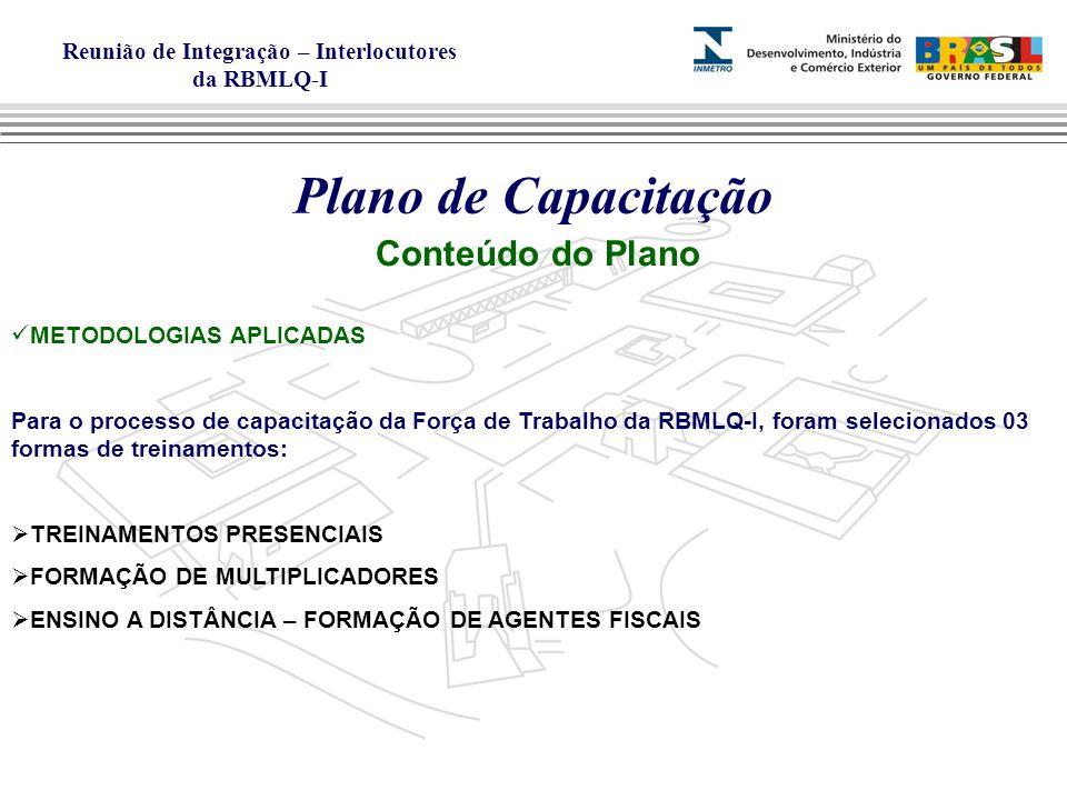 Plano de Capacitação Conteúdo do Plano METODOLOGIAS APLICADAS