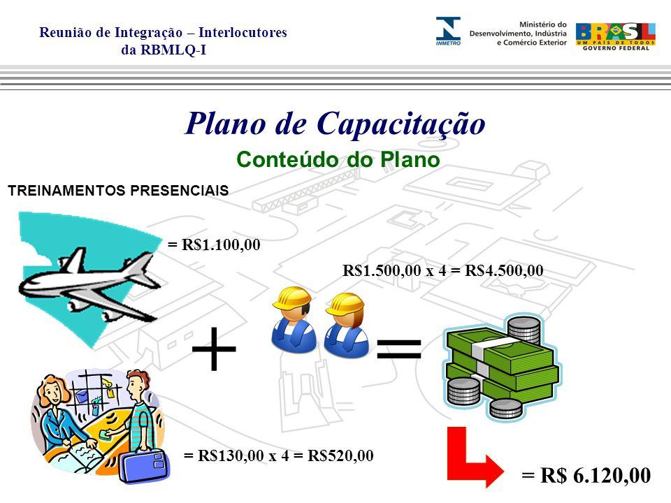+ = Plano de Capacitação Conteúdo do Plano = R$ 6.120,00 = R$1.100,00