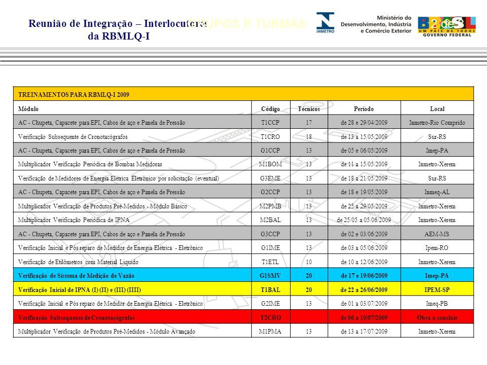 GRUPOS E TURMAS 2 de 3 TREINAMENTOS PARA RBMLQ-I 2009 Módulo Código