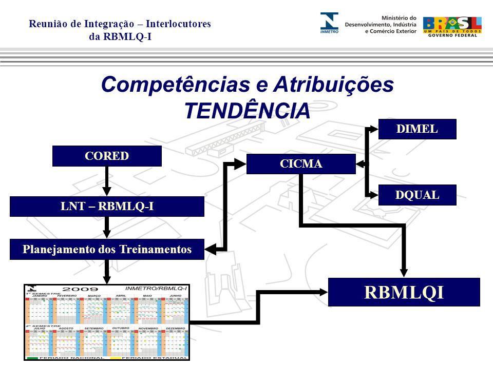 Competências e Atribuições Planejamento dos Treinamentos