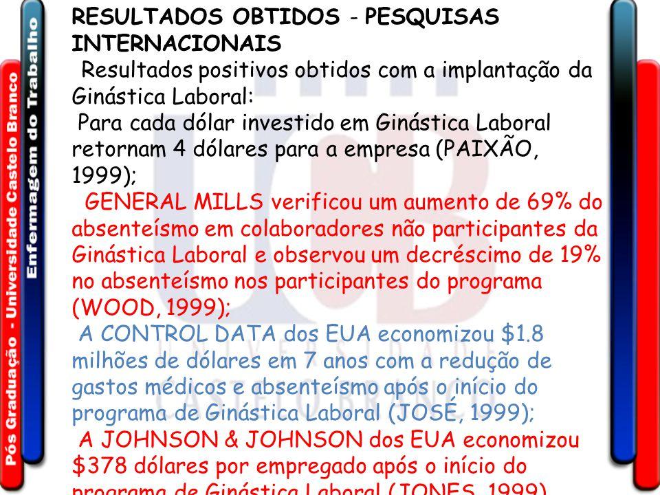 RESULTADOS OBTIDOS - PESQUISAS INTERNACIONAIS Resultados positivos obtidos com a implantação da Ginástica Laboral: Para cada dólar investido em Ginástica Laboral retornam 4 dólares para a empresa (PAIXÃO, 1999); GENERAL MILLS verificou um aumento de 69% do absenteísmo em colaboradores não participantes da Ginástica Laboral e observou um decréscimo de 19% no absenteísmo nos participantes do programa (WOOD, 1999); A CONTROL DATA dos EUA economizou $1.8 milhões de dólares em 7 anos com a redução de gastos médicos e absenteísmo após o início do programa de Ginástica Laboral (JOSÉ, 1999); A JOHNSON & JOHNSON dos EUA economizou $378 dólares por empregado após o início do programa de Ginástica Laboral (JONES, 1999).
