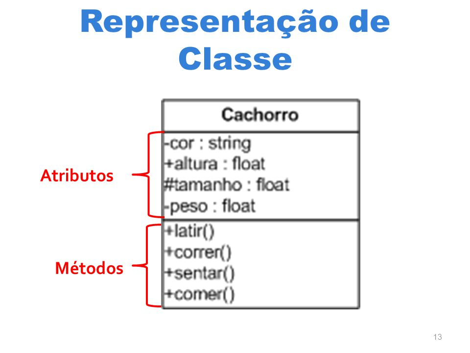 Representação de Classe