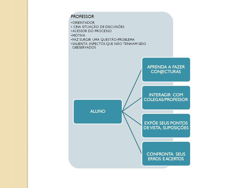 APRENDA A FAZER CONJECTURAS INTERAGIR COM COLEGAS/PROFESSOR