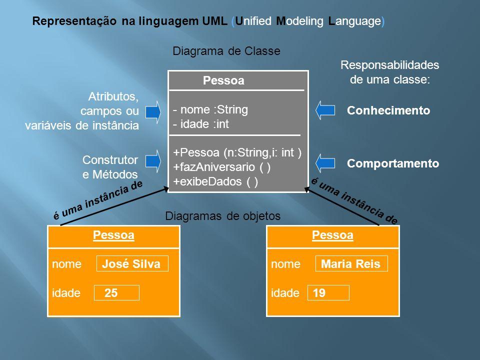 Representação na linguagem UML (Unified Modeling Language)