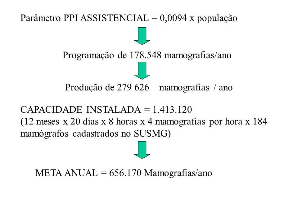 Parâmetro PPI ASSISTENCIAL = 0,0094 x população