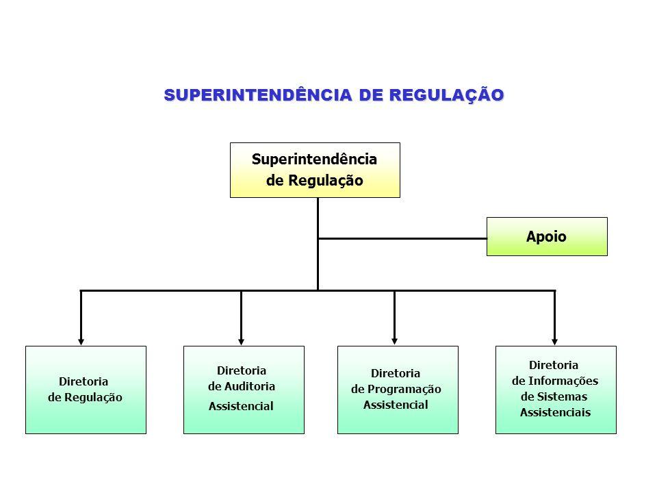 SUPERINTENDÊNCIA DE REGULAÇÃO