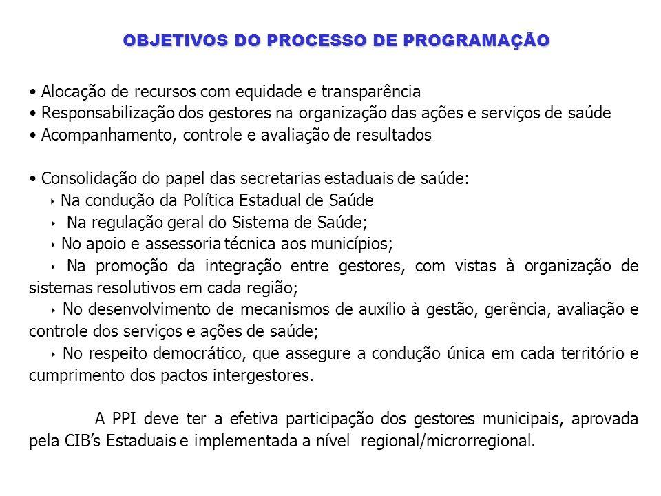 OBJETIVOS DO PROCESSO DE PROGRAMAÇÃO