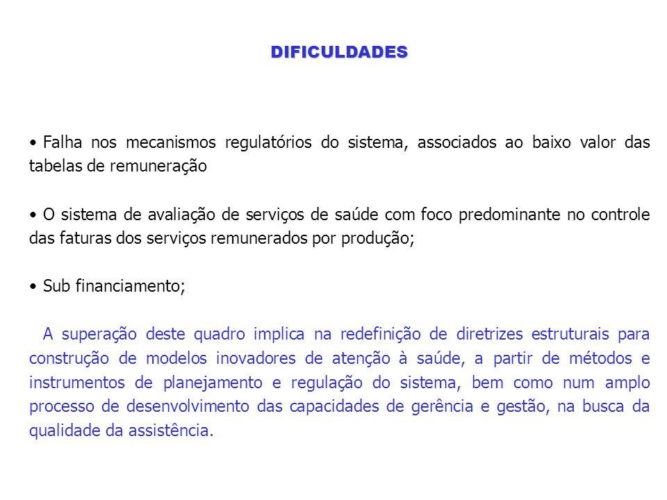 DIFICULDADES Falha nos mecanismos regulatórios do sistema, associados ao baixo valor das tabelas de remuneração.