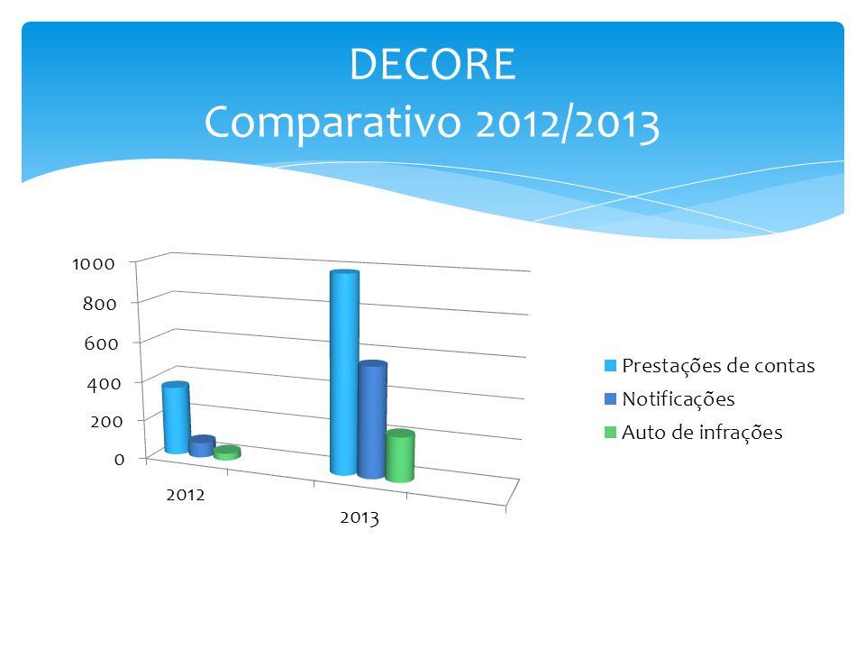 DECORE Comparativo 2012/2013