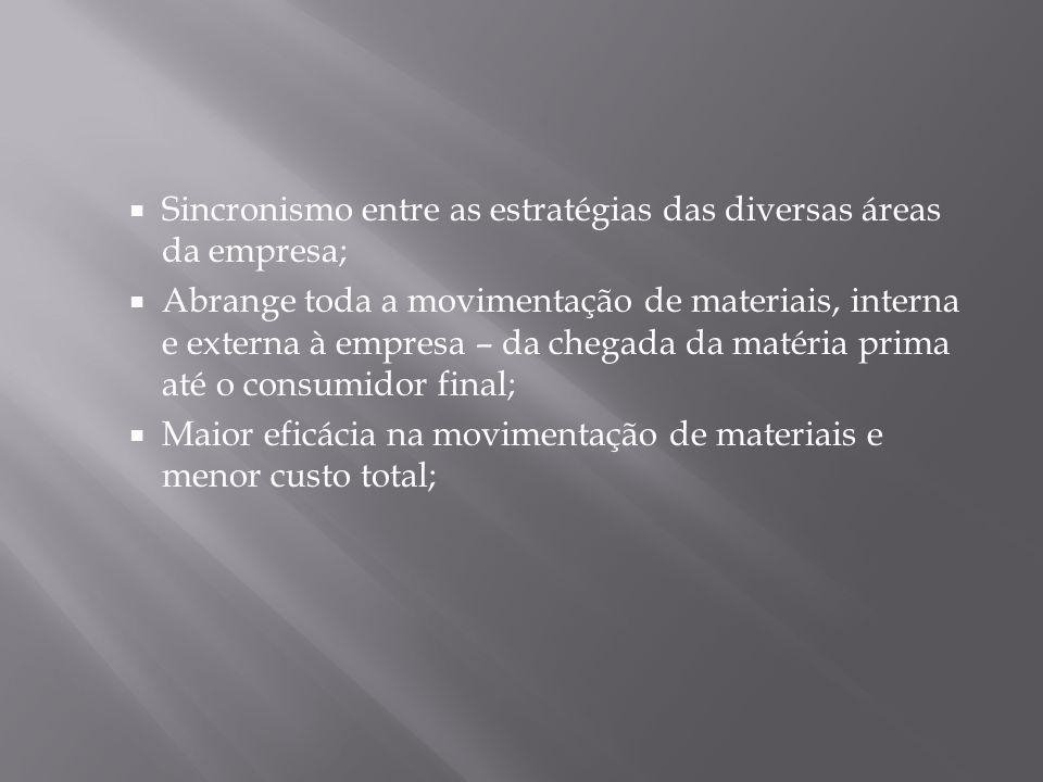 Sincronismo entre as estratégias das diversas áreas da empresa;