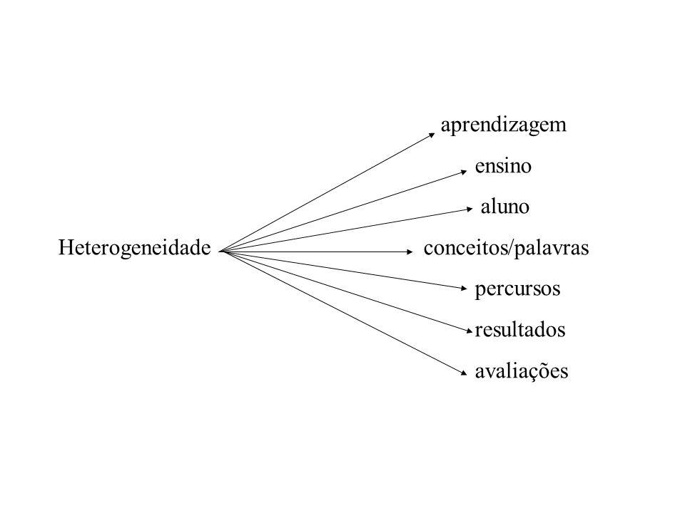 aprendizagem ensino. aluno. Heterogeneidade conceitos/palavras. percursos. resultados.