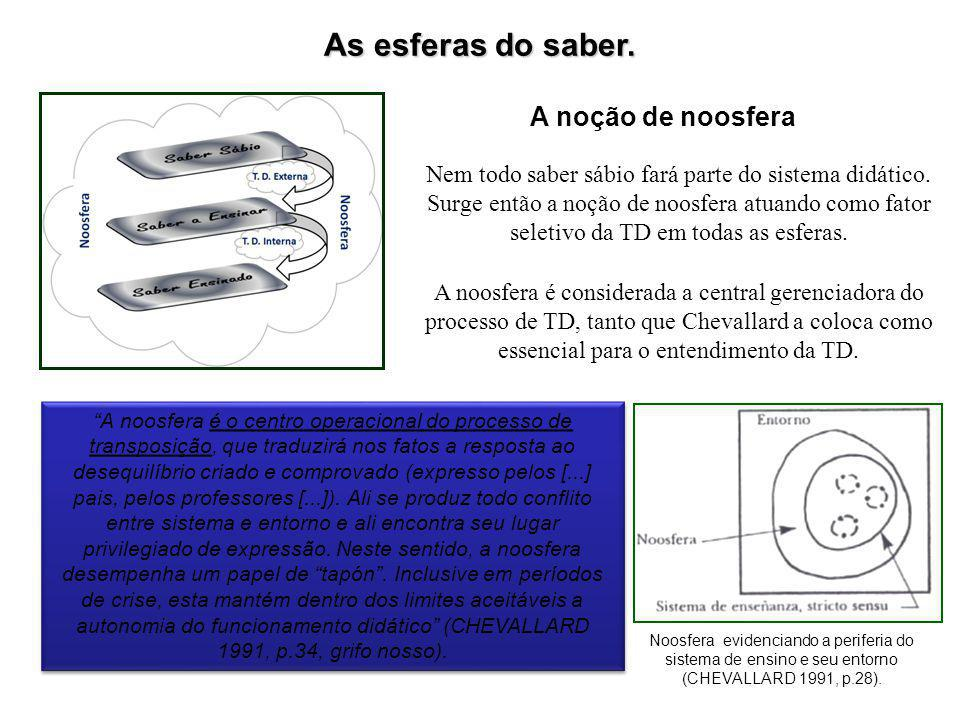 As esferas do saber. A noção de noosfera