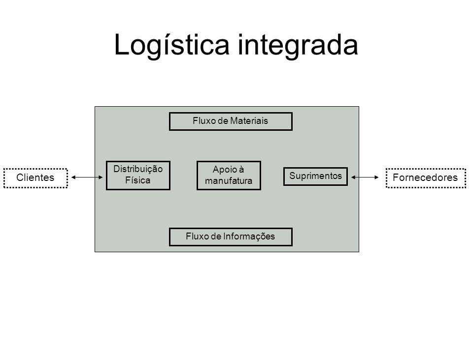 Logística integrada Clientes Fornecedores Fluxo de Materiais