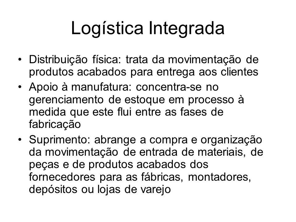 Logística Integrada Distribuição física: trata da movimentação de produtos acabados para entrega aos clientes.