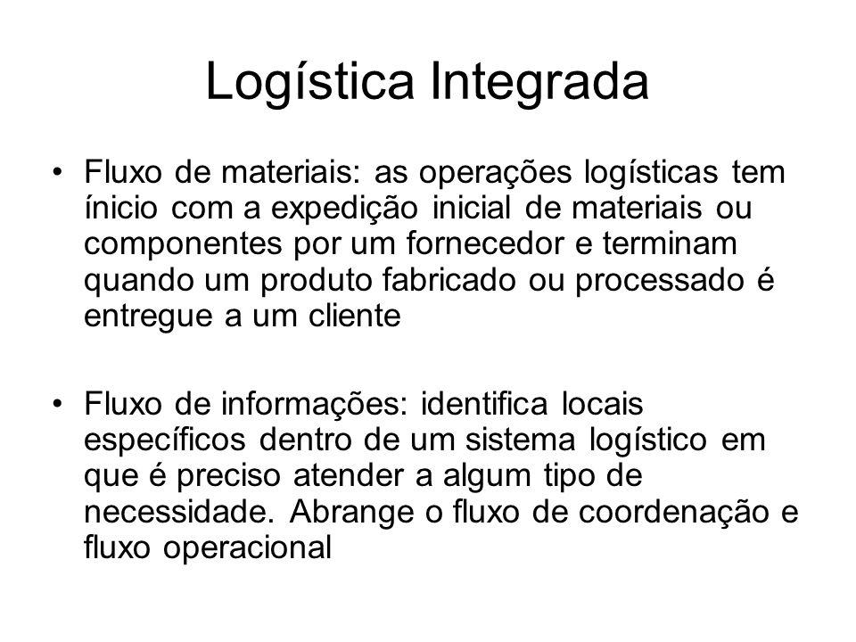 Logística Integrada