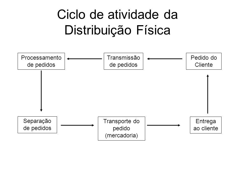 Ciclo de atividade da Distribuição Física