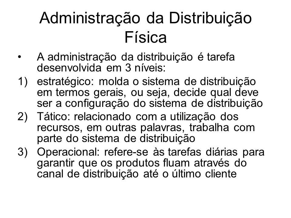 Administração da Distribuição Física