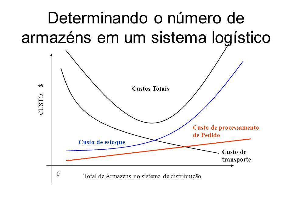 Determinando o número de armazéns em um sistema logístico
