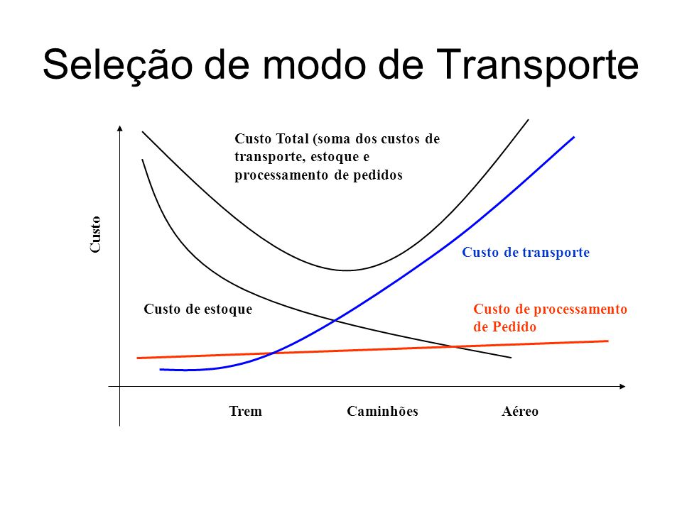 Seleção de modo de Transporte