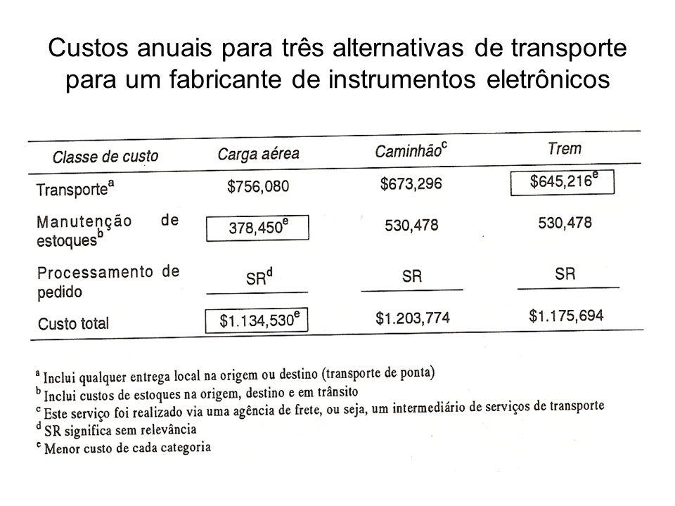 Custos anuais para três alternativas de transporte para um fabricante de instrumentos eletrônicos