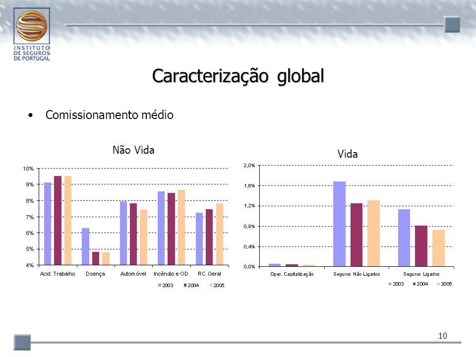 Caracterização global