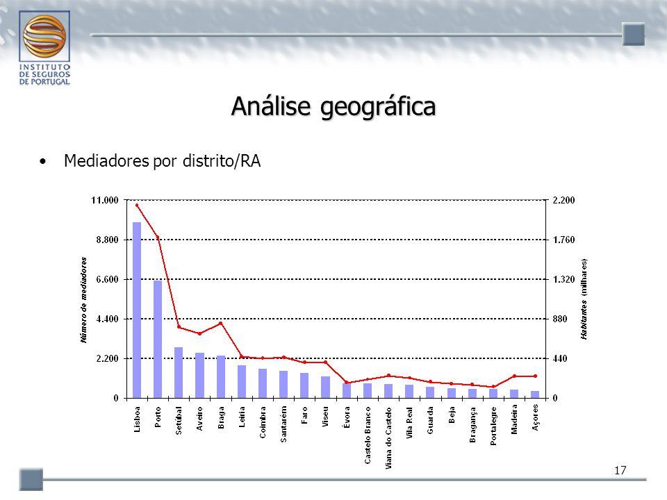 Análise geográfica Mediadores por distrito/RA