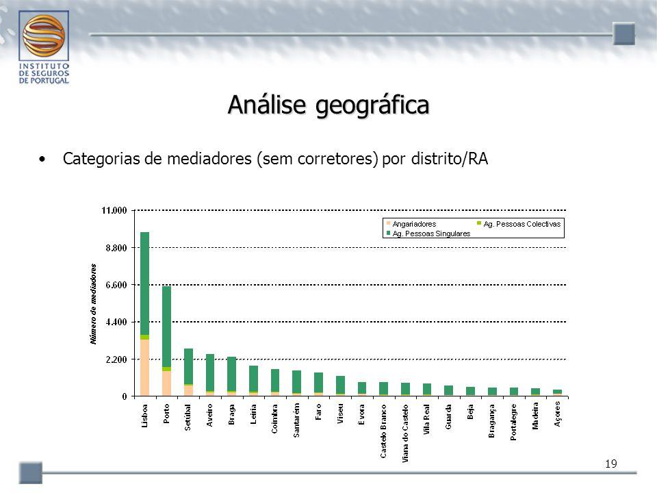 Análise geográfica Categorias de mediadores (sem corretores) por distrito/RA