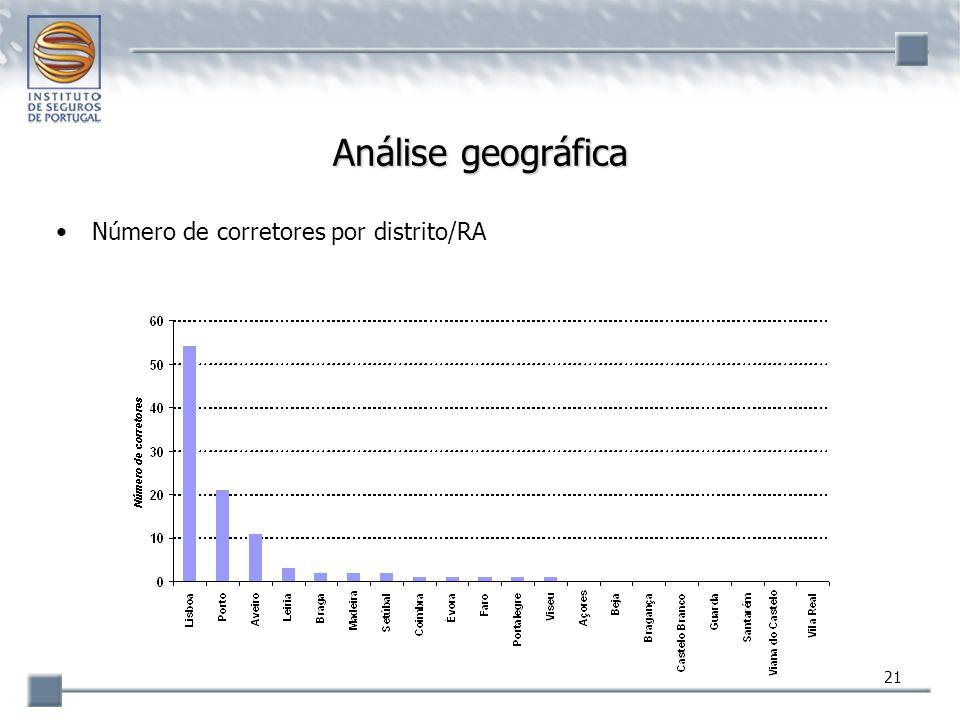 Análise geográfica Número de corretores por distrito/RA