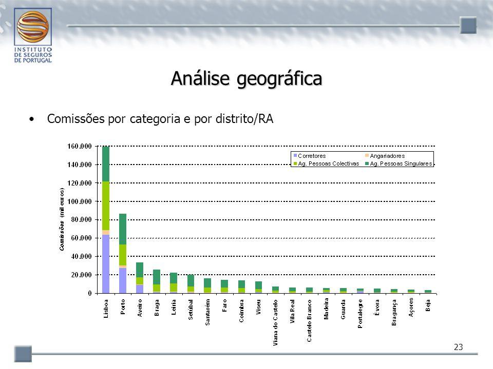 Análise geográfica Comissões por categoria e por distrito/RA
