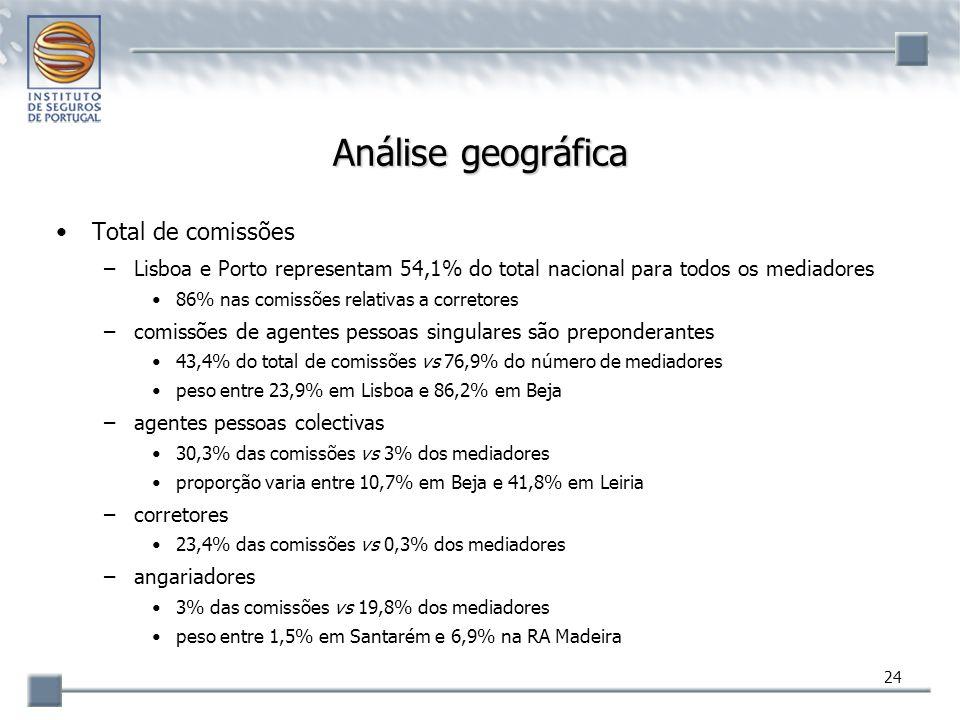 Análise geográfica Total de comissões